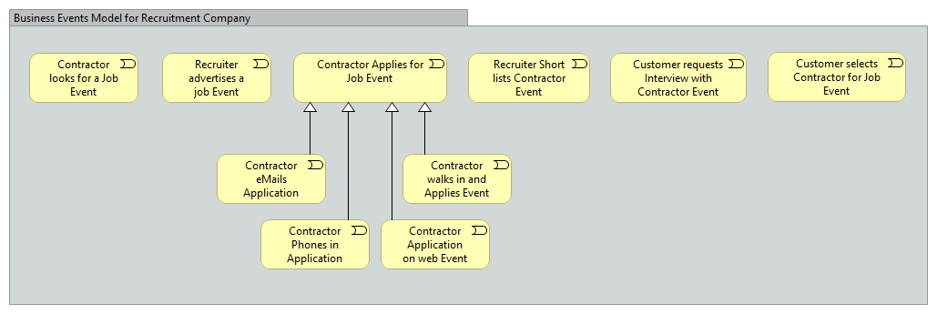 Business Events Model