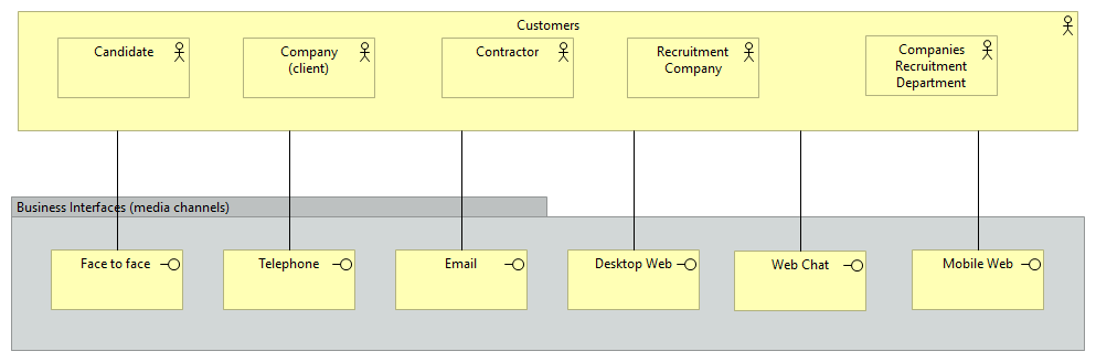 Business Interface Model