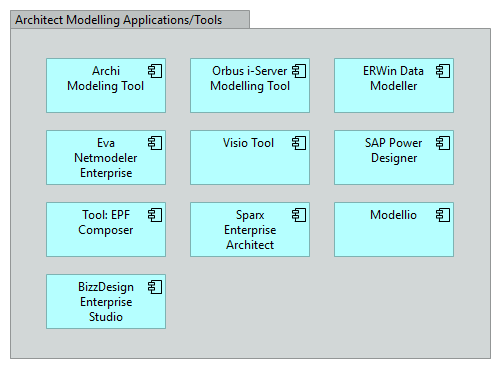 Application Component Model