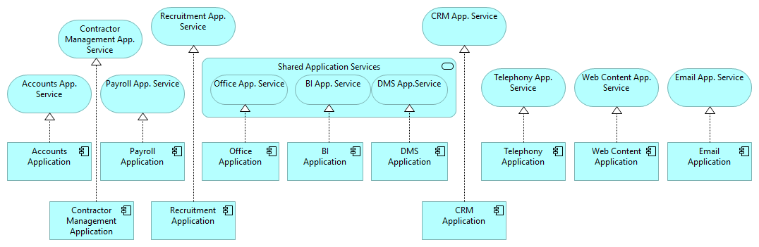 Application Services Model