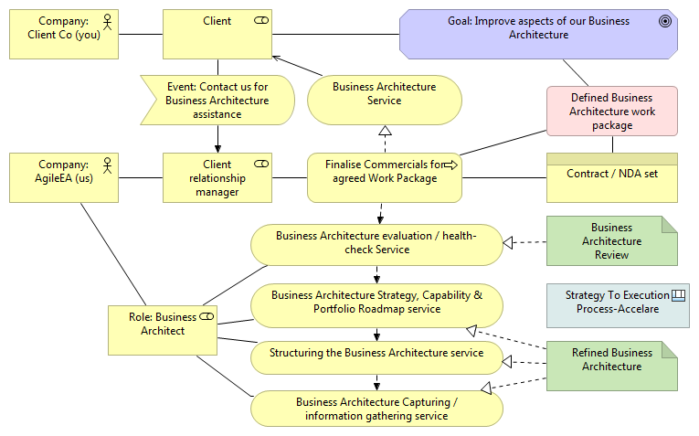 Business Architecture Services