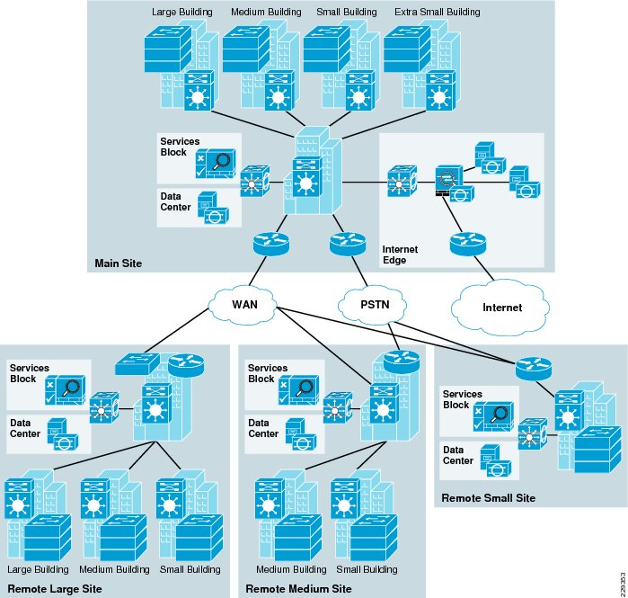 Cisco Infrastructure Model