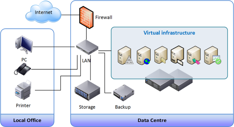Cisco Infrastructure Diagram