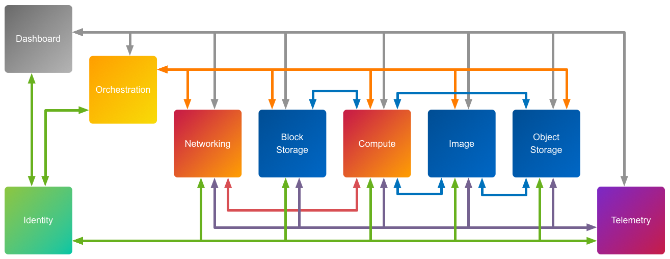 Openstack Cloud Application Components by Function