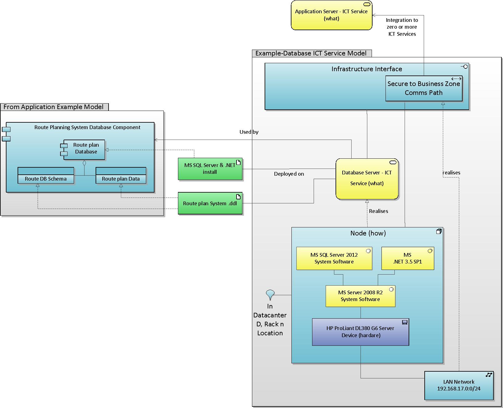 ICT Services Model