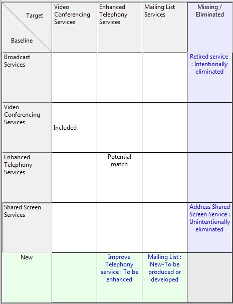 Gap Analysis Model