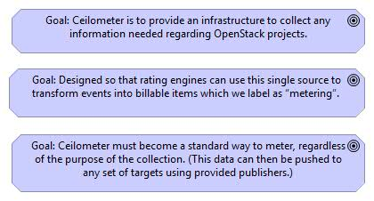 Openstack modelled using Archimate Ceilometer Goals