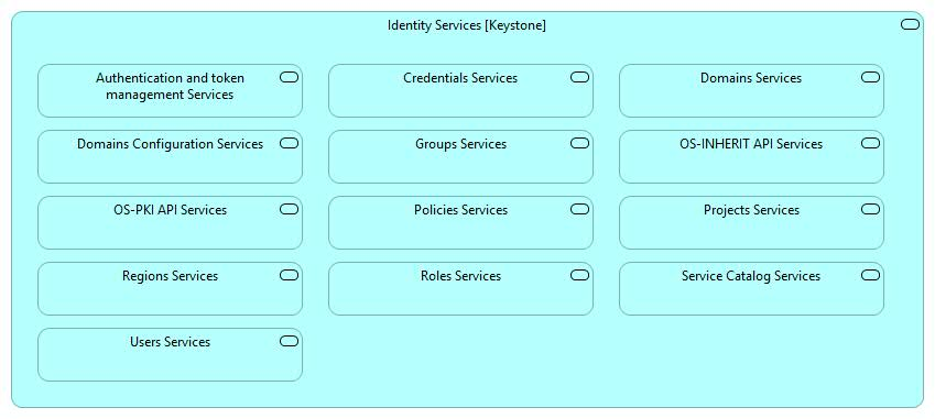 Keystone - Identity Behavioural Services Architecture