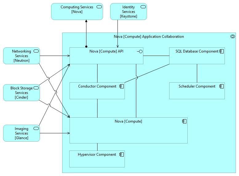 Nova = Compute Structural Logical Architecture