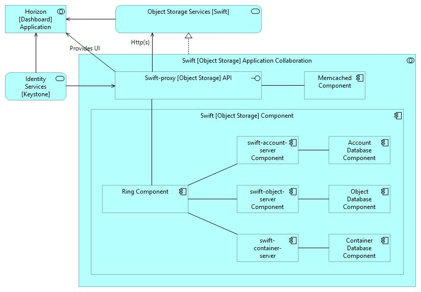 Swift - Object Storage Structural Logical Architecture