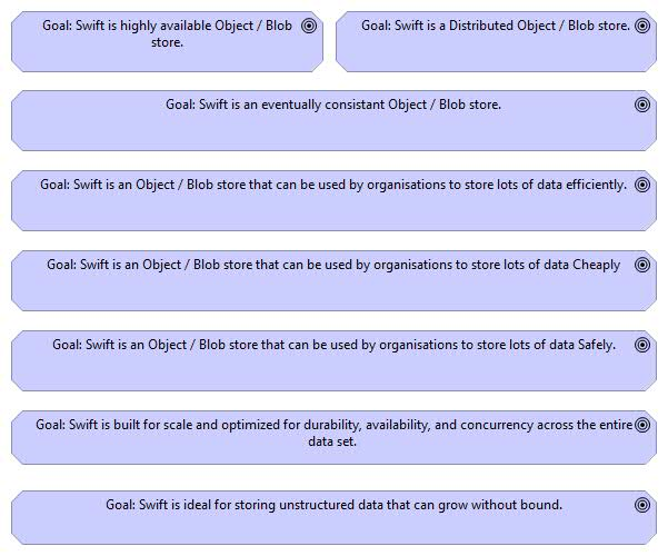 Swift - Object Storage Architectural Motivation