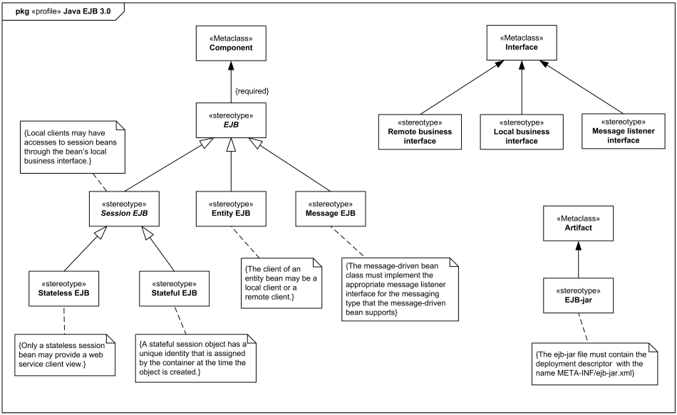 UML model types - Agile Enterprise Architecture